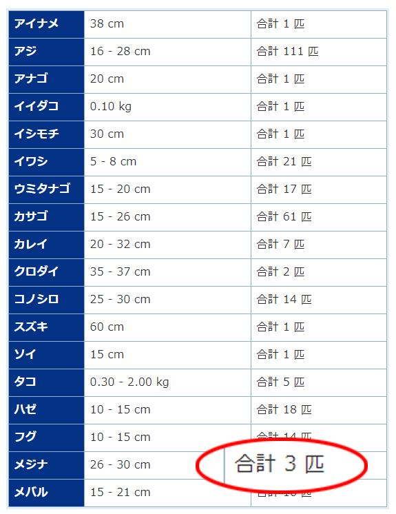 2020年ラスト釣行!!釣り納め!メジナ/タコ