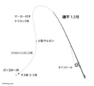 hechitsuri